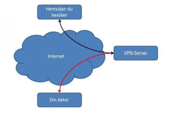 Illustration av krypterad kommunikation över internet