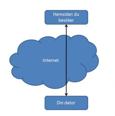Illustration av okrypterad kommunikation över internet