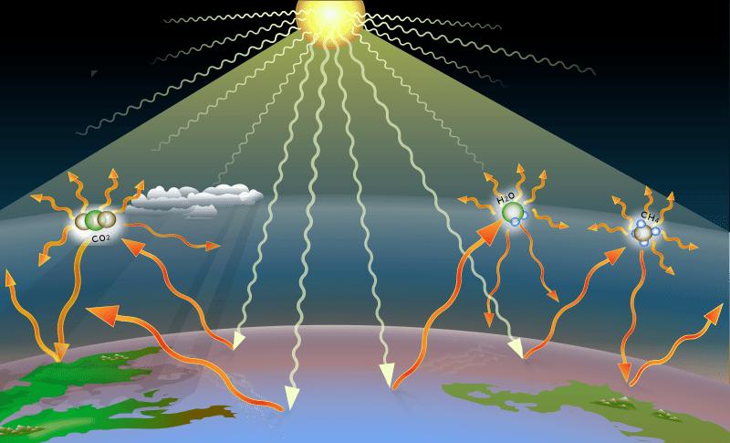Illustration av växthuseffekten ur jordens och vårat perspektiv.